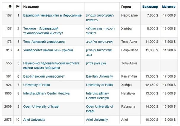 Университеты Израиля