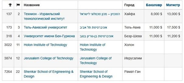 Лучшие технические ВУЗы Израиля