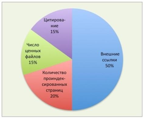 Рис.1 Основные показатели рейтинга Webometrics