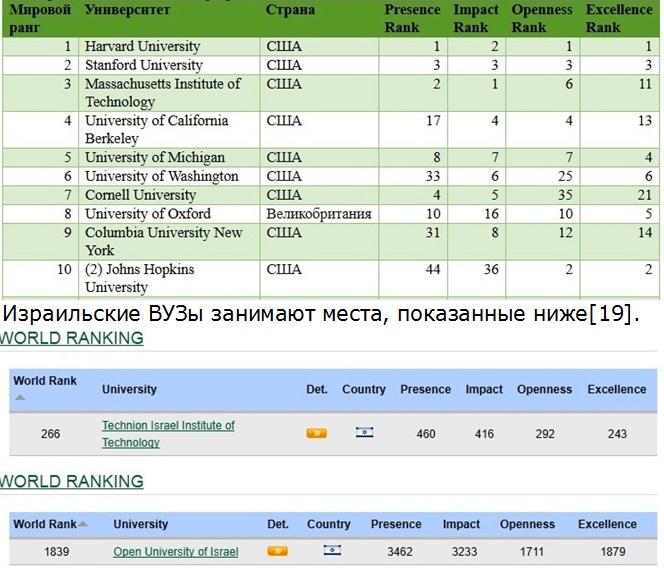 Таблица 14.Тор-10 университетов по рейтингу Webometrics