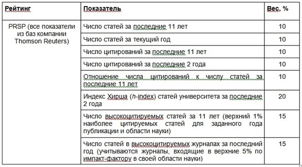 Таблица 16