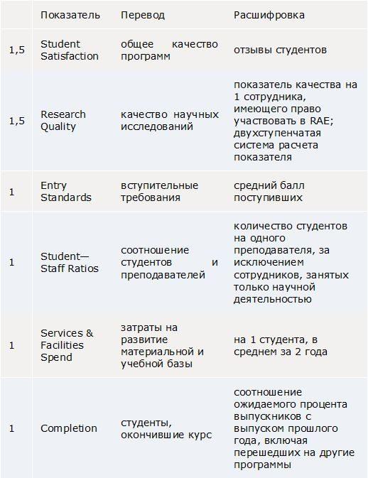 Таблица 1. Основные показатели Good University Guide