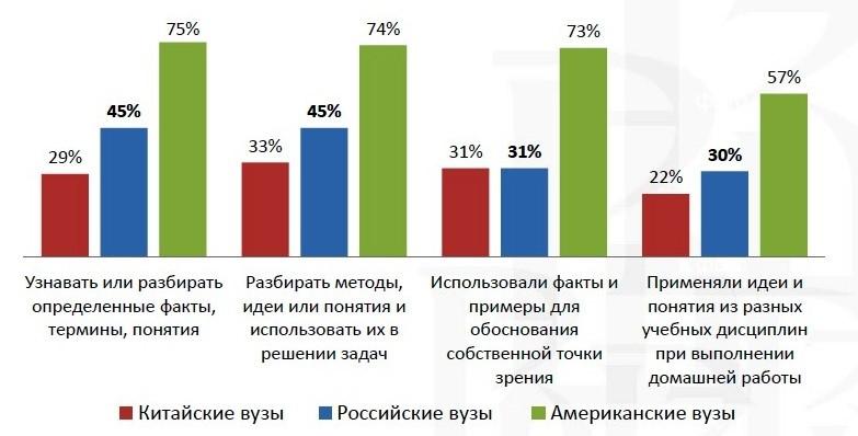 """Результаты анализа по пункту """"Учебная деятельность""""."""
