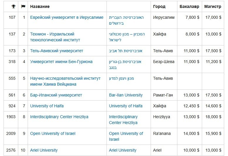 Таблица 3.Университеты Израиля. Полный список