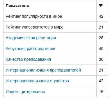 Таблица 4. Основные показатели по количеству университетов.