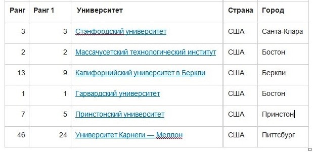 """Таблица 8. Топ 6 университетов по специальности """"Информатика"""""""