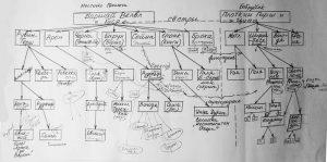 Генеалогическое древо семьи Плоткиных и семьи Баршаев