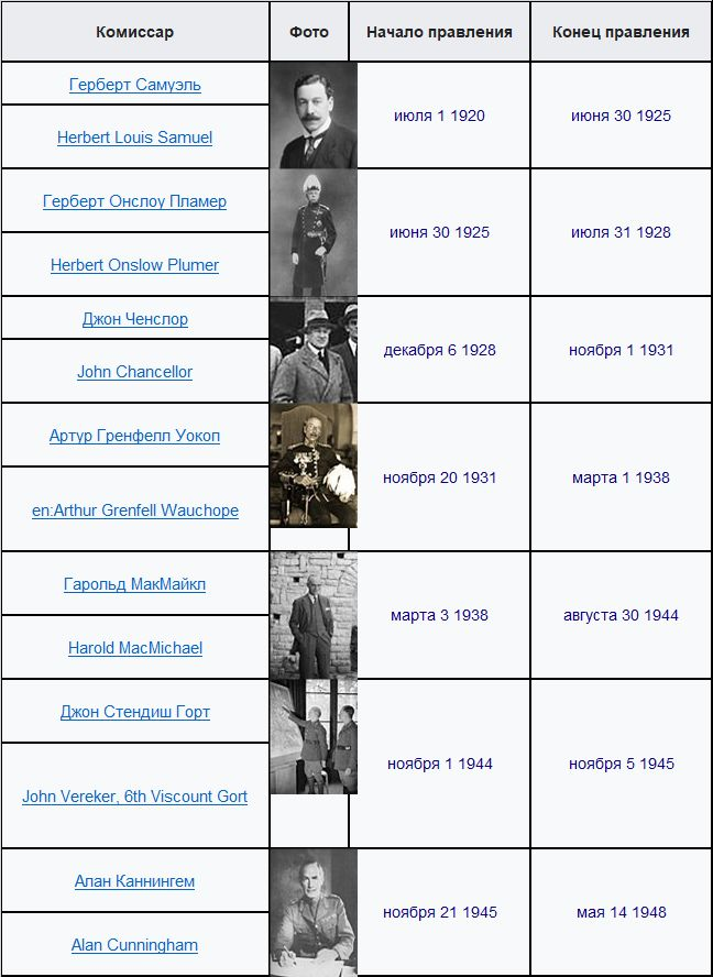 Таблица 1. Верховные комиссары Палестины